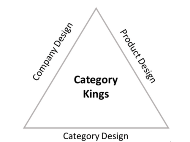 Category Kings